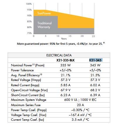 caratteristiche-moduli-sunpower