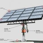 Prezzi dei pannelli fotovoltaici a concentrazione