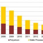 L'andamento dei Prezzi dei Pannelli Fotovoltaici