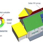 Acquisto dei Pannelli Fotovoltaici Cose da sapere Prima
