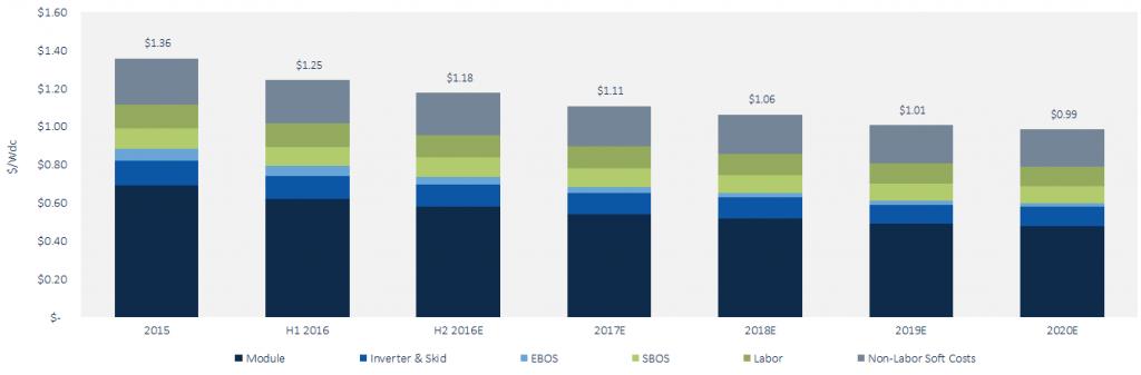 andamento-prezzo-moduli-fotovoltaici